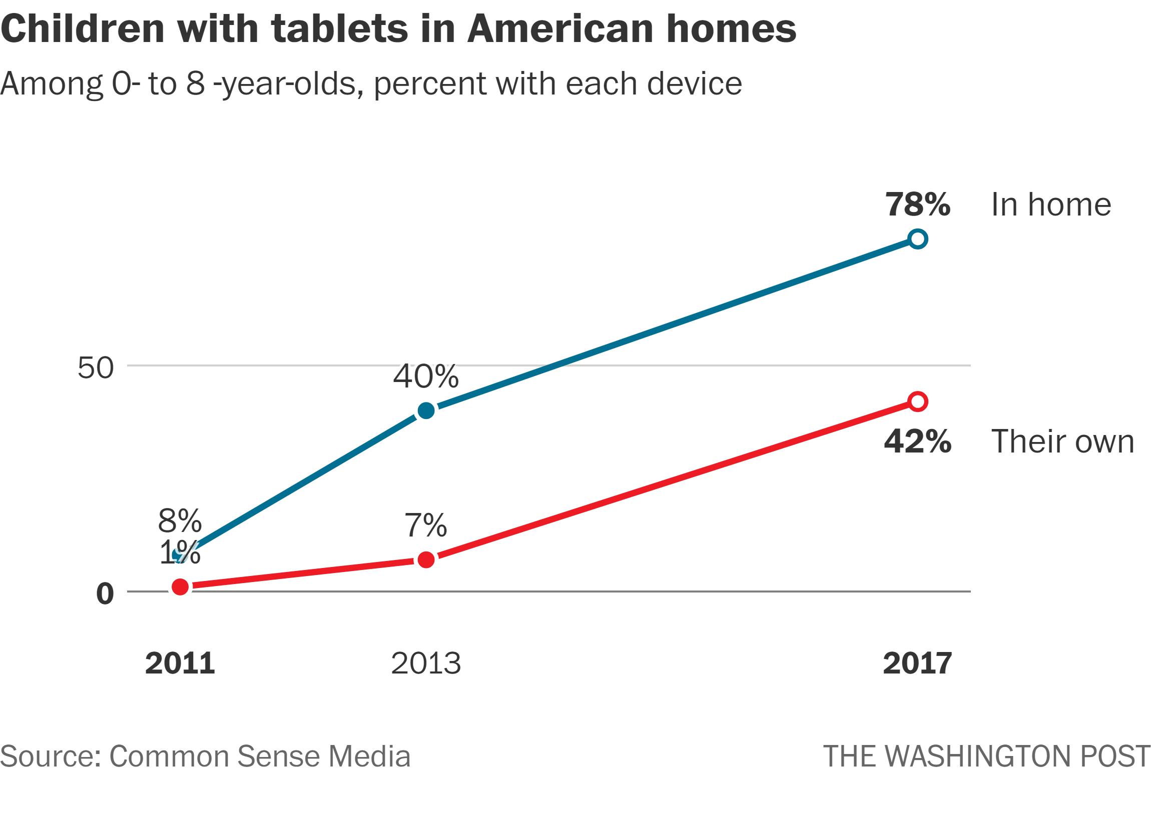 Children with tablets in American homes