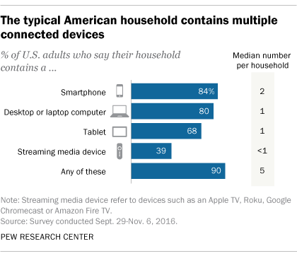 Connected devices in a typical American household