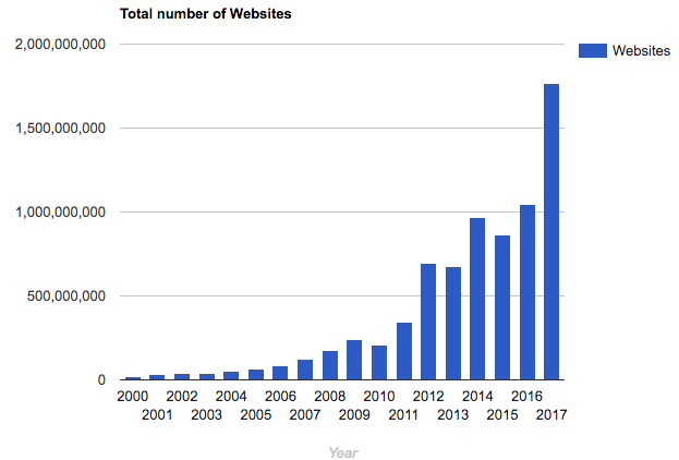 Growth of Internet Websites over the years