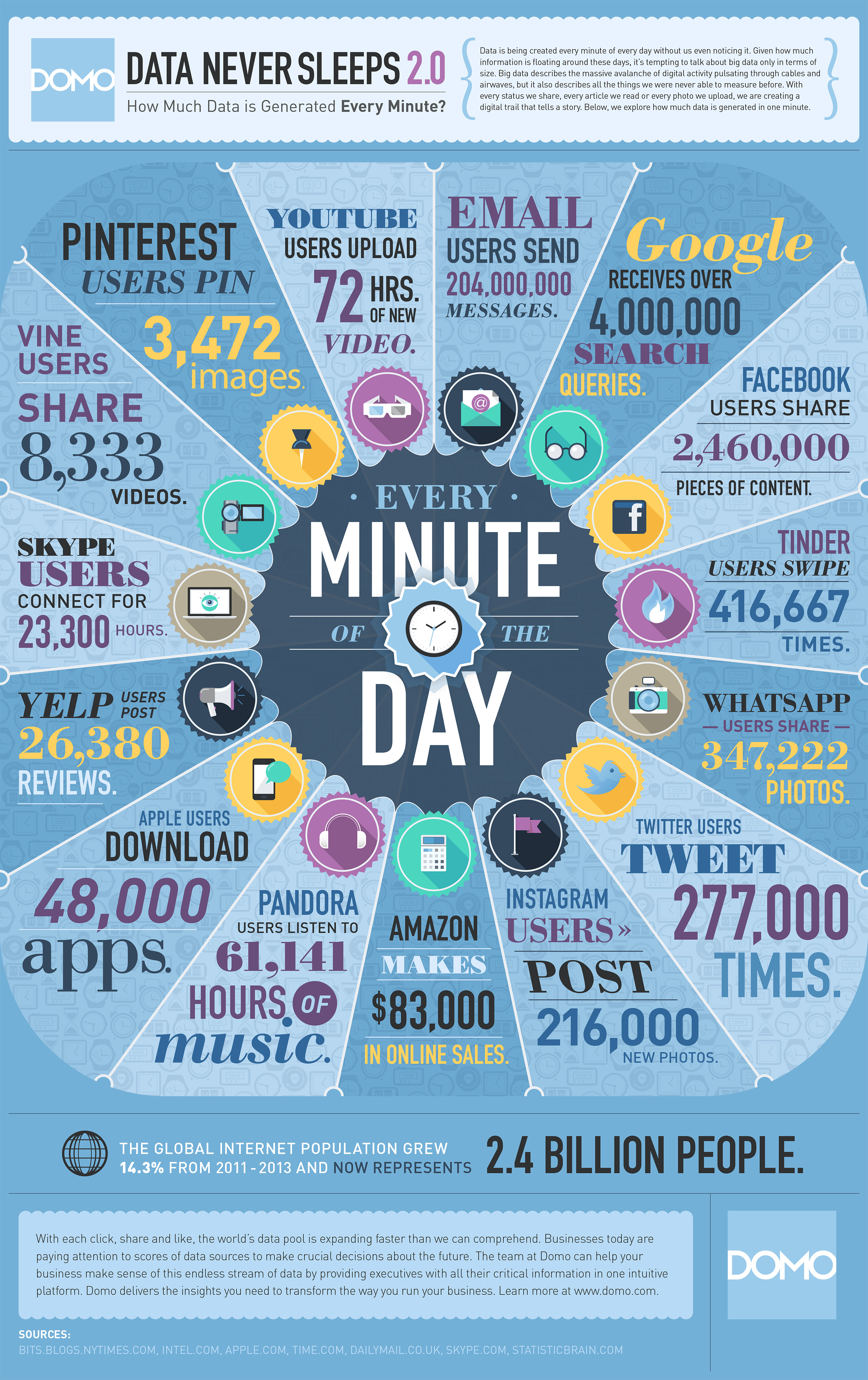 Infographic from Domo