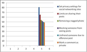 Dangers of online dating statistics articles
