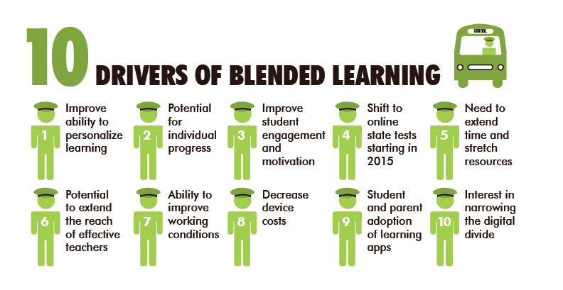 Infographic on blended learning