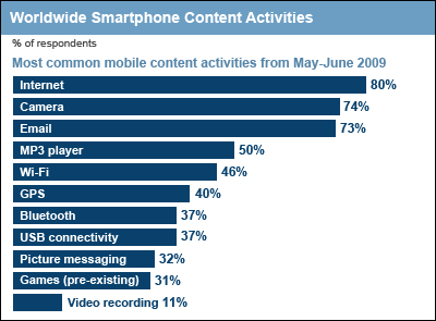 80% of SmartPhone Users Browse Internet