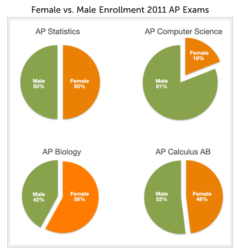 Girls API Testing Stats